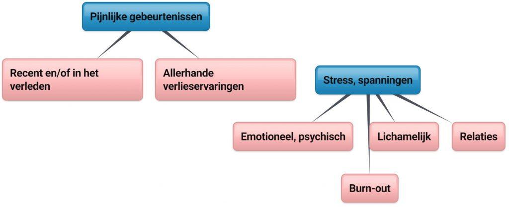 Iets voor jou? Voor wie? Wat? Pijnlijke gebeurtenissen : recent of in het verleden, allerhande verlieservaringen, stress, spanningen : emotioneel, psychisch, lichamelijk, relaties, burn-out
